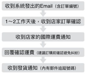 Rakuten Global Market日本樂天市場全球站 完成訂單後對應