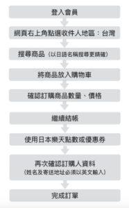 Rakuten Global Market 日本樂天市場全球站 訂購流程
