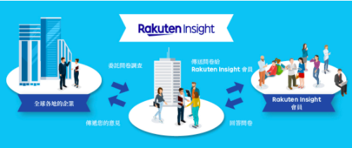 Rakuten Insight 線上問卷 公司簡介