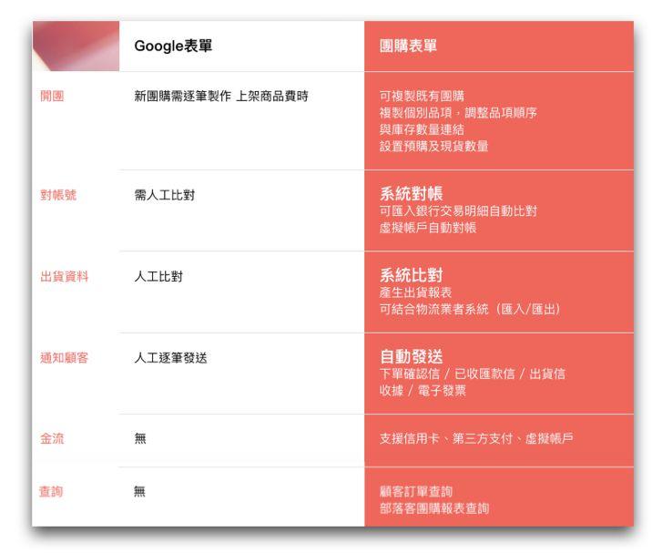 Google表單 vs 團購表單
