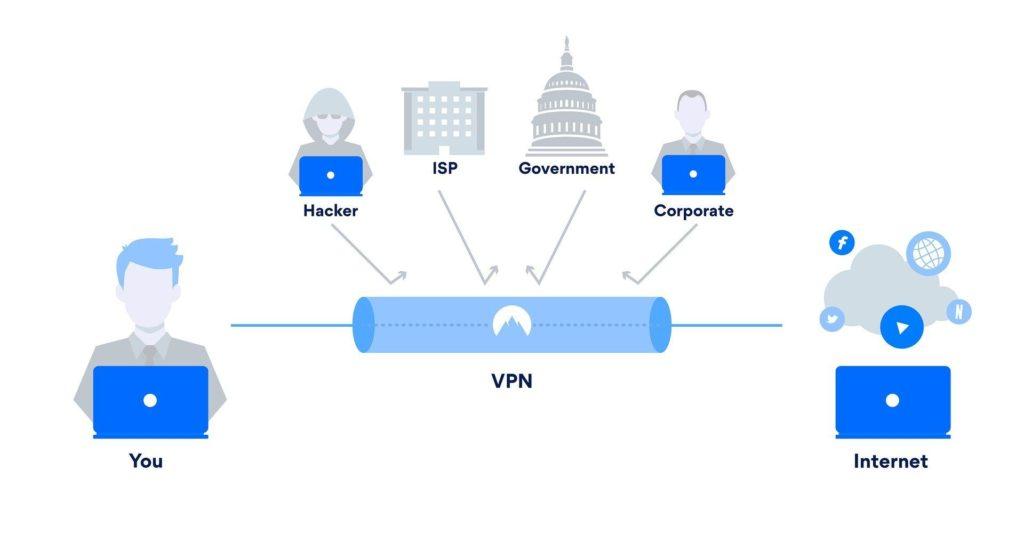 使用公共網路或有安全疑慮的wifi時建議使用VPN 示意圖