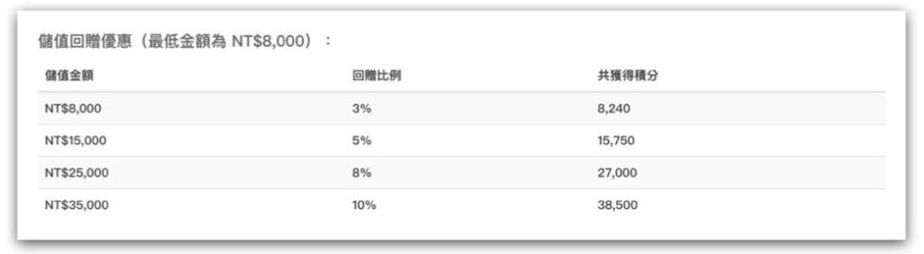 Buyandship整體評價_費用合理:儲值回贈優惠表
